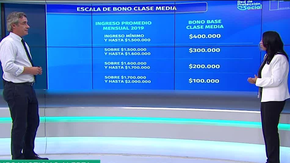 Entrevista ministra Karla Rubilar: Las claves del nuevo bono clase media
